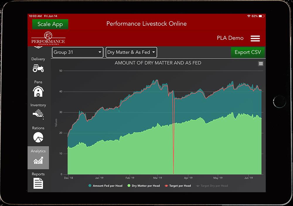 Performance Livestock app, chart